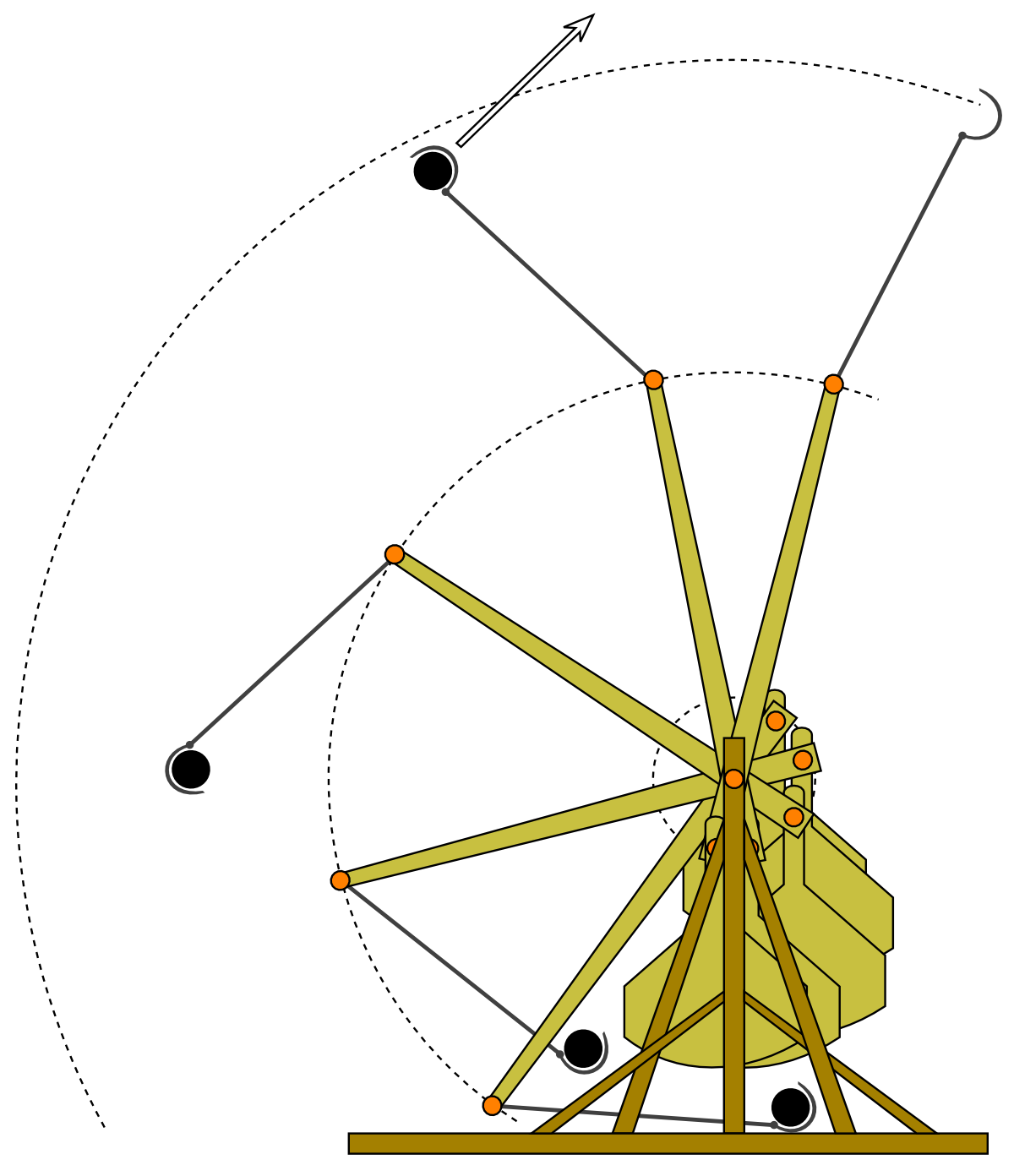how can a trebuchet use gravity The motion of a trebuchet during launch can become fairly complicated, and cannot be fully understood using intuition alone therefore, one must analyze trebuchet physics in full in order to make accurate predictions.