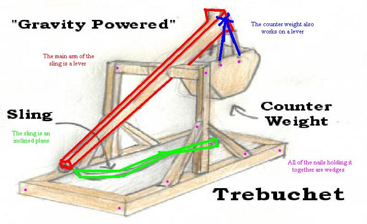 Simple Plans For A Trebuchet